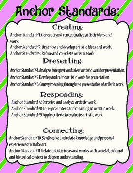 Visual Arts Anchor Standards Poster
