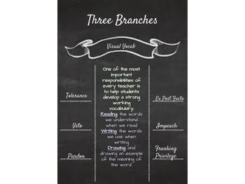 Visual Vocab Three Branches
