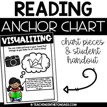 Visualizing Reading Anchor Chart