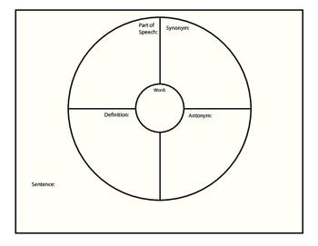 Vocabulary Circle Map