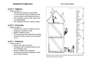 Vocabulary Word Progression of Acquisition : A resource fo