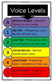 Voice Level Chart - 11X17