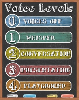 Voice Level Poster 0-1-2-3-4 - Customized Version-Melina