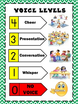 Voice Level Poster- School-Wide Positive Behavior or Classroom