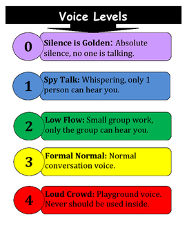 Voice Levels Poster
