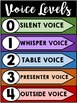 Voice Levels Poster-Voice Levels Chart-Add your own text-E