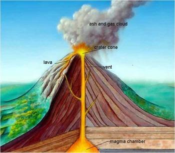 Volcano Diagram for ESL