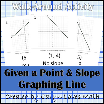 Beginning Graphing a Line ~ Given a point and the slope