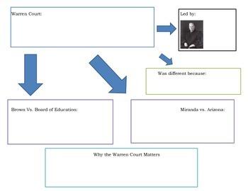 Warren Court Graphic Organizer