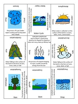 Water Cycle 3X3 Review Game