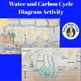 Water and Carbon Cycle Diagram Activity - Bring out their