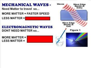 Wave Interactions - Refraction, Reflection, Diffraction &