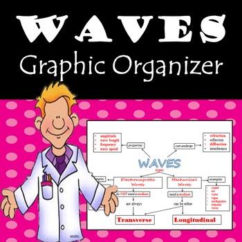 Waves Graphic Organizer Flow Chart