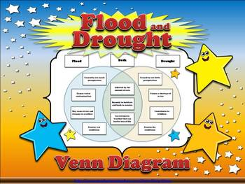 Weather - Flood and Drought Venn Diagram Compare and Contr