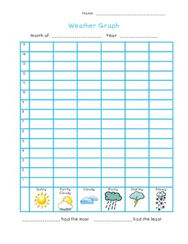 Weather Graph- Color