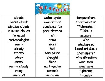 Weather Vocabulary Poster