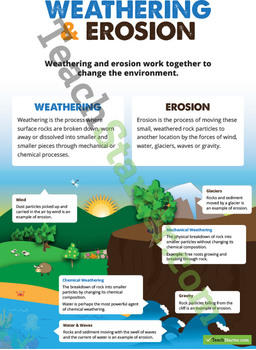 Weathering and Erosion Poster
