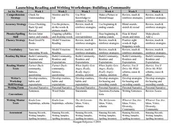 Week by Week Curriculum Guide: Grade 1, 1st Six Weeks