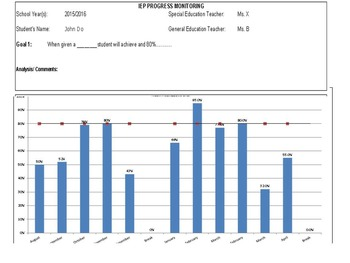 IEP Progress Monitoring Monthly Graph, Weekly Data - Speci