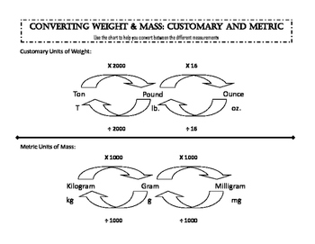 Weight & Mass Conversion Workmat
