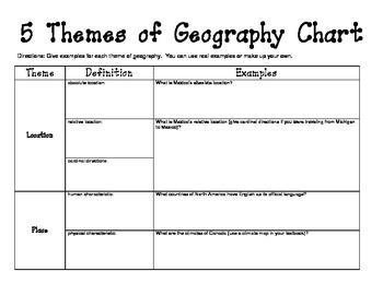 Western Hemisphere 5 Themes of Geography Chart