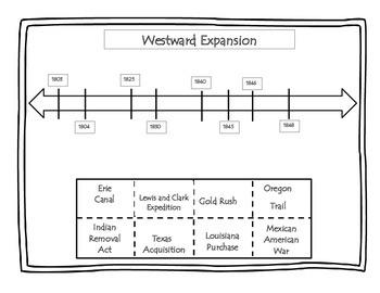 Westward Expansion Timeline Activity