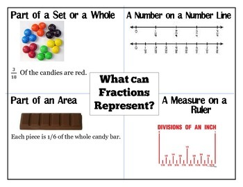 What Can Fractions Represent?