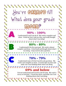 What Does Your Grade mean?