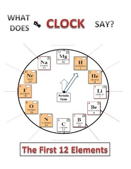 What Does the Clock Say? (Periodic Table) (First 12 to 20
