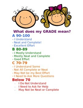 What Grades Mean Poster