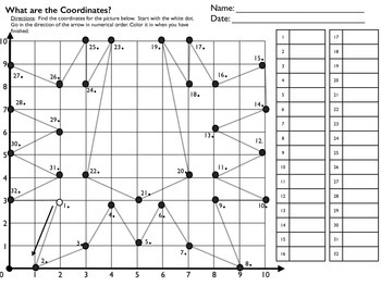 What are the Coordinates? 5.OA.3