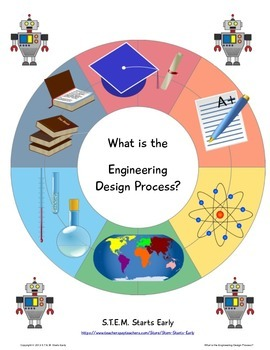 What is the Engineering Design Process?