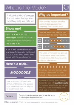 What is the Mode?   Free Poster