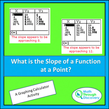 What is the Slope of a Function at a Point?