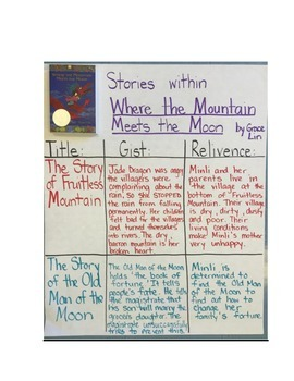Where the Mountain Meets the Moon - Novel Study Guide with
