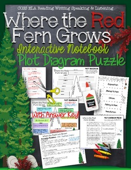 WHERE THE RED FERN GROWS: INTERACTIVE NOTEBOOK PLOT DIAGRA