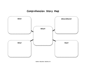 Who What Where When Why Comprehension Story Map