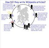 Wikipedia : The Game
