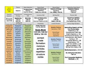 Wonders At-A-Glance Planning Guide 5th Grade Unit 3
