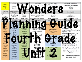 Wonders At-A-Glance Planning Guide for 4th Grade; Unit 2