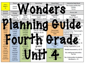 Wonders At-A-Glance Planning Guide for 4th Grade; Unit 4