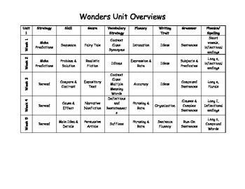 Wonders Reading Skill/Strategy Overviews (4th Grade)