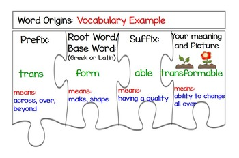 Word Origins-Prefixes and Suffixes Graphic Organizer/Foldable