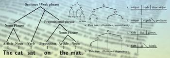 Word, Phrase, & Relationship