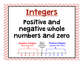 "Word Wall: ""Integers"""