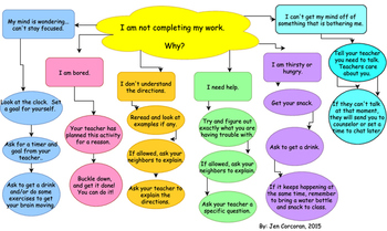 Work Completion Flow Chart