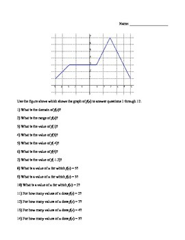 Worksheet on Function Notation
