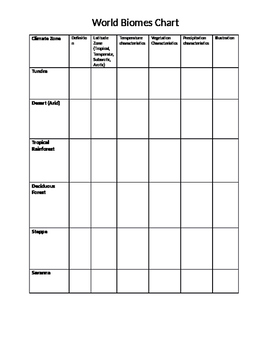 World Geography: Biomes Vocabulary Chart
