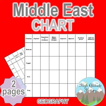 Middle East Chart / Graphic Organizer (World History / Mid