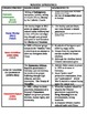 World History Review-Charts